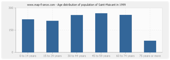 Age distribution of population of Saint-Maixant in 1999