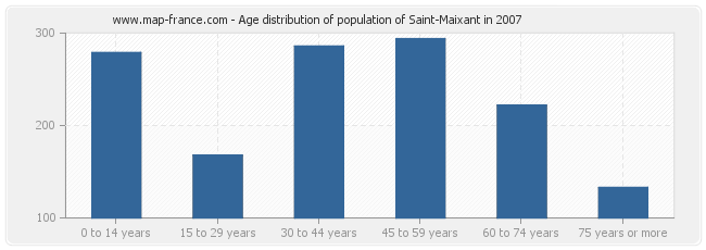 Age distribution of population of Saint-Maixant in 2007