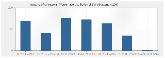 Women age distribution of Saint-Maixant in 2007