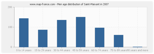 Men age distribution of Saint-Maixant in 2007