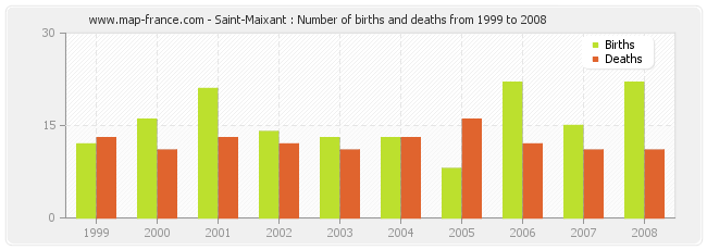 Saint-Maixant : Number of births and deaths from 1999 to 2008