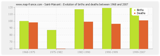 Saint-Maixant : Evolution of births and deaths between 1968 and 2007