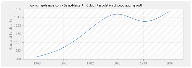 Saint-Maixant : Cubic interpolation of population growth