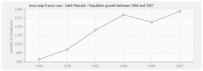 Population Saint-Maixant