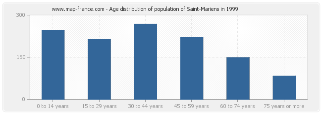 Age distribution of population of Saint-Mariens in 1999