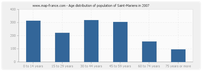 Age distribution of population of Saint-Mariens in 2007