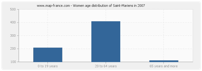 Women age distribution of Saint-Mariens in 2007