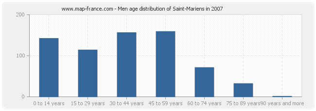 Men age distribution of Saint-Mariens in 2007