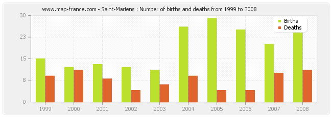 Saint-Mariens : Number of births and deaths from 1999 to 2008