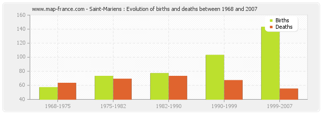 Saint-Mariens : Evolution of births and deaths between 1968 and 2007