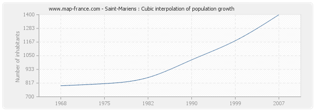 Saint-Mariens : Cubic interpolation of population growth