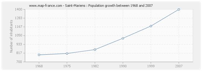 Population Saint-Mariens
