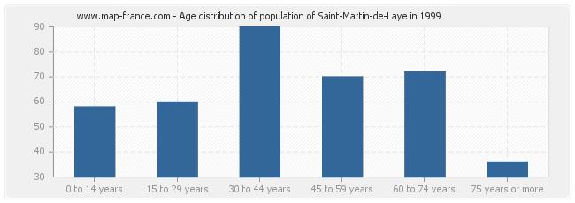 Age distribution of population of Saint-Martin-de-Laye in 1999