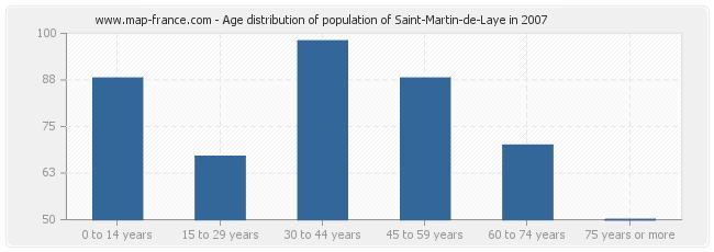 Age distribution of population of Saint-Martin-de-Laye in 2007