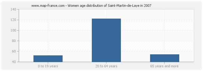 Women age distribution of Saint-Martin-de-Laye in 2007