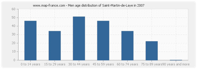 Men age distribution of Saint-Martin-de-Laye in 2007