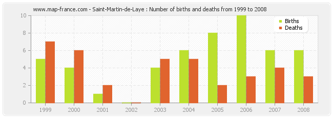 Saint-Martin-de-Laye : Number of births and deaths from 1999 to 2008