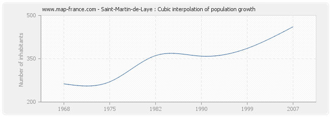 Saint-Martin-de-Laye : Cubic interpolation of population growth
