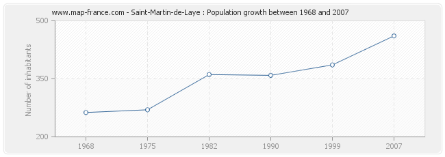 Population Saint-Martin-de-Laye