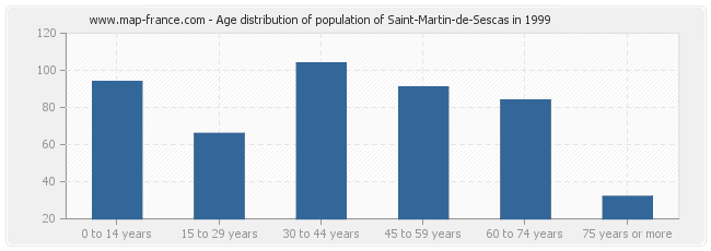 Age distribution of population of Saint-Martin-de-Sescas in 1999