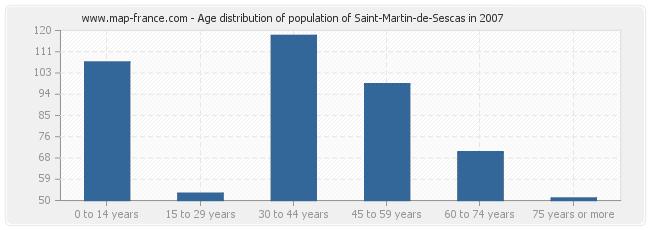 Age distribution of population of Saint-Martin-de-Sescas in 2007