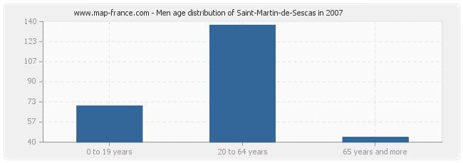 Men age distribution of Saint-Martin-de-Sescas in 2007
