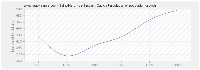 Saint-Martin-de-Sescas : Cubic interpolation of population growth