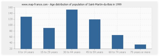 Age distribution of population of Saint-Martin-du-Bois in 1999