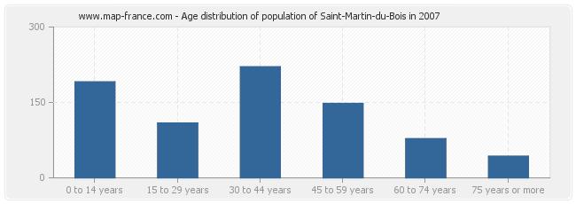 Age distribution of population of Saint-Martin-du-Bois in 2007