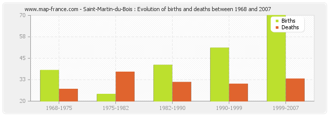 Saint-Martin-du-Bois : Evolution of births and deaths between 1968 and 2007