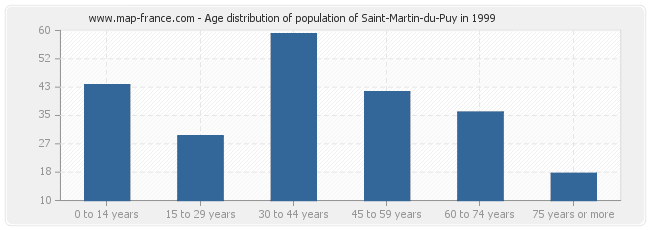 Age distribution of population of Saint-Martin-du-Puy in 1999