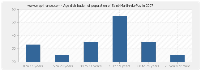 Age distribution of population of Saint-Martin-du-Puy in 2007