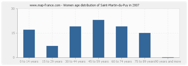 Women age distribution of Saint-Martin-du-Puy in 2007