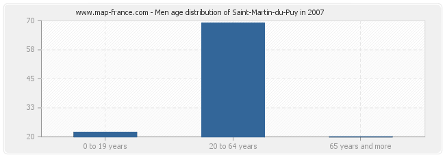 Men age distribution of Saint-Martin-du-Puy in 2007