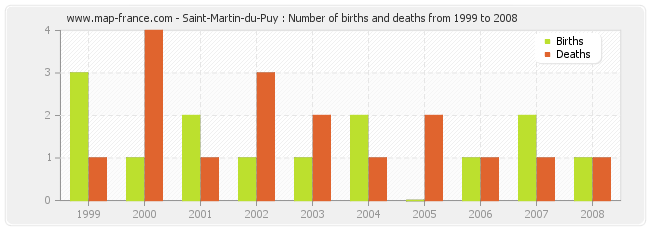 Saint-Martin-du-Puy : Number of births and deaths from 1999 to 2008