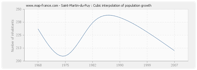Saint-Martin-du-Puy : Cubic interpolation of population growth