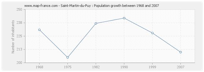 Population Saint-Martin-du-Puy