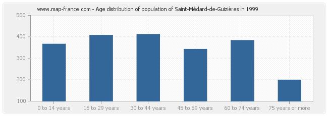 Age distribution of population of Saint-Médard-de-Guizières in 1999