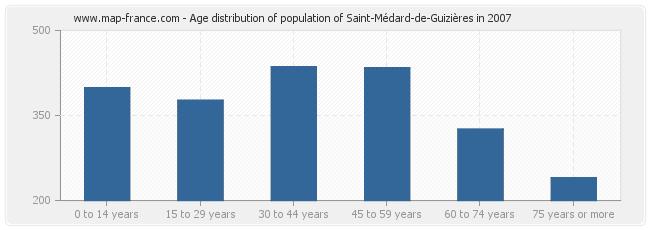 Age distribution of population of Saint-Médard-de-Guizières in 2007