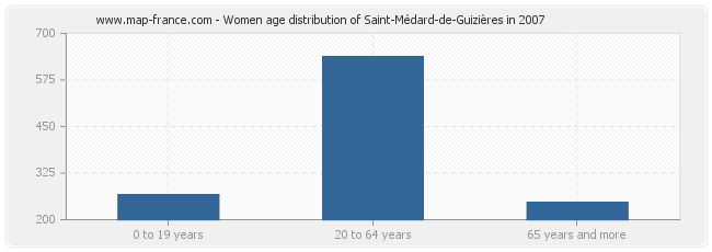 Women age distribution of Saint-Médard-de-Guizières in 2007