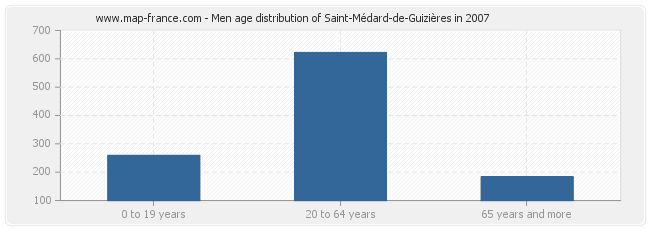 Men age distribution of Saint-Médard-de-Guizières in 2007