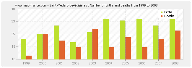 Saint-Médard-de-Guizières : Number of births and deaths from 1999 to 2008