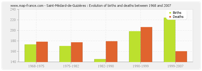 Saint-Médard-de-Guizières : Evolution of births and deaths between 1968 and 2007