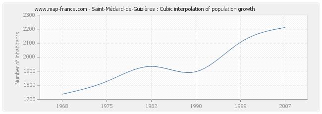 Saint-Médard-de-Guizières : Cubic interpolation of population growth