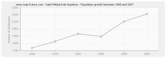 Population Saint-Médard-de-Guizières