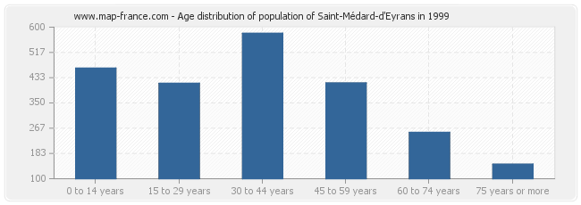 Age distribution of population of Saint-Médard-d'Eyrans in 1999