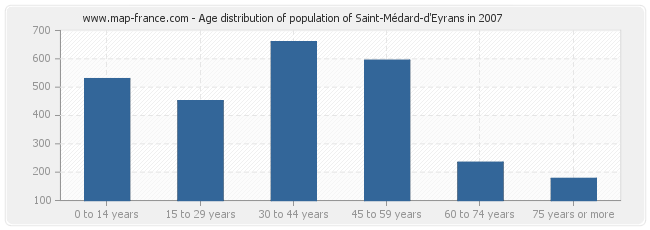 Age distribution of population of Saint-Médard-d'Eyrans in 2007