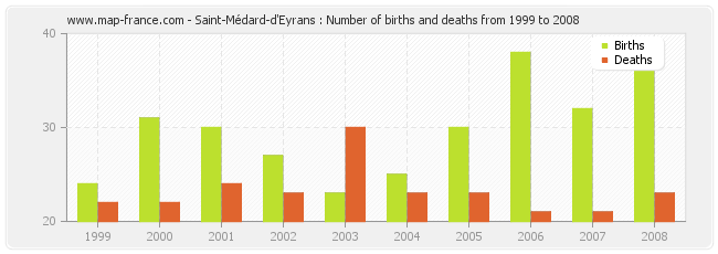 Saint-Médard-d'Eyrans : Number of births and deaths from 1999 to 2008