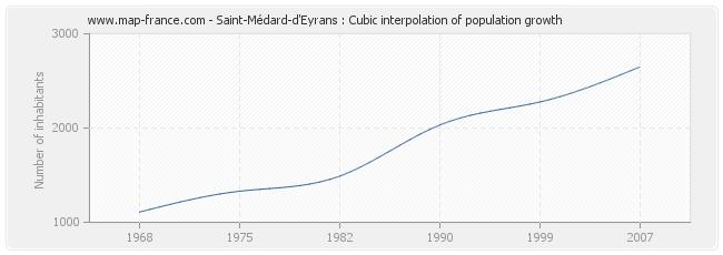 Saint-Médard-d'Eyrans : Cubic interpolation of population growth