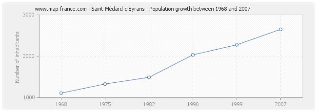 Population Saint-Médard-d'Eyrans